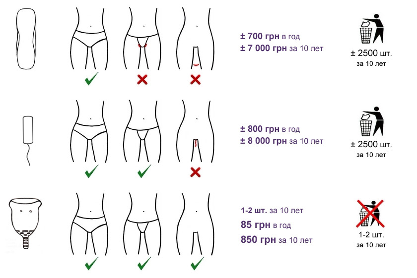 Инструкция по введению тампона